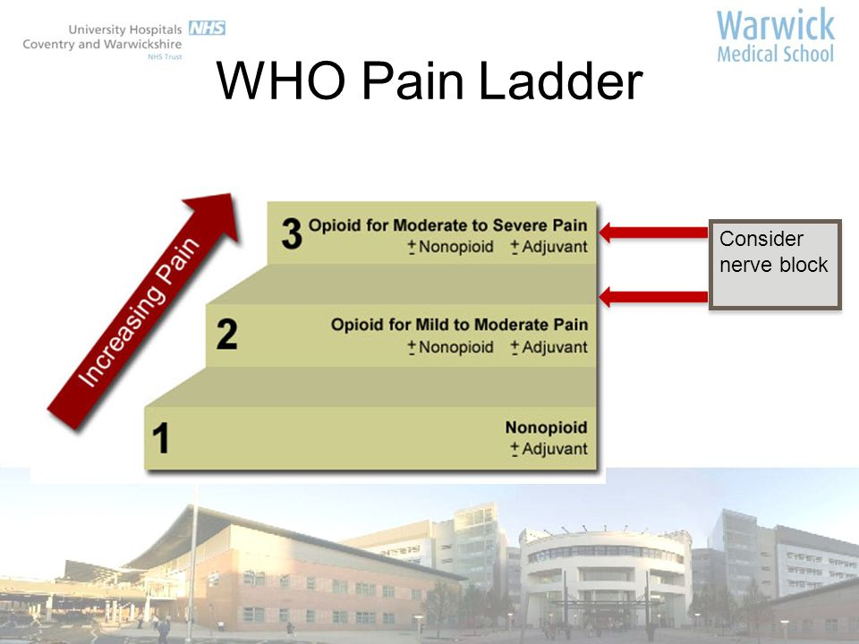 WHO Pain Ladder Consider nerve block Structured yet flexible