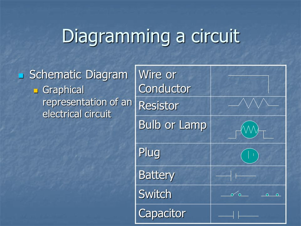 Diagramming a circuit Wire or Conductor Resistor Bulb or Lamp