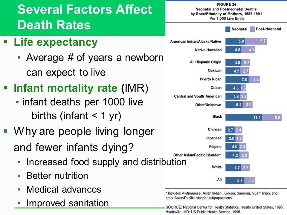 Several Factors Affect Death Rates