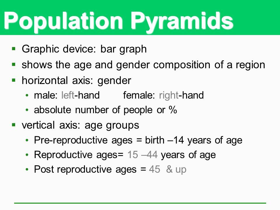 Population Pyramids Graphic device: bar graph