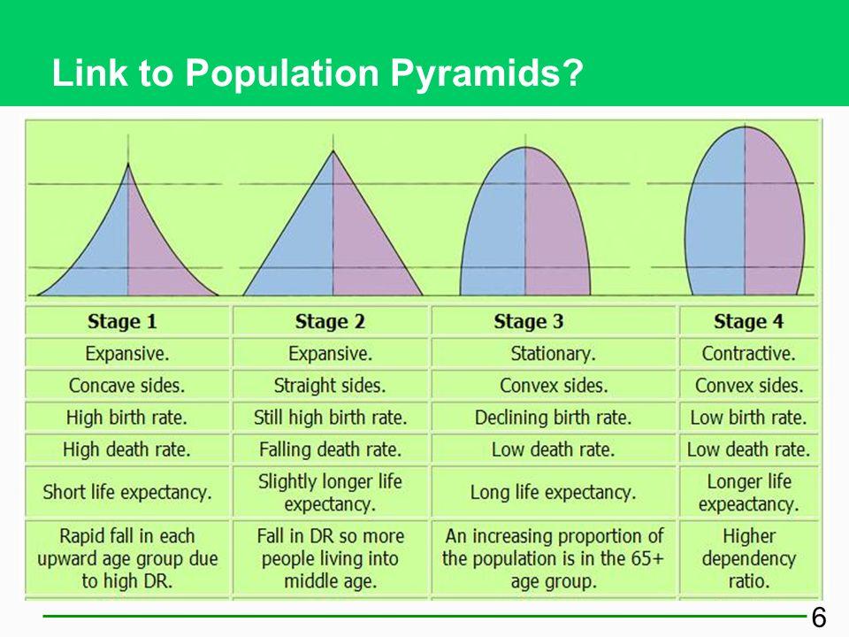 Link to Population Pyramids
