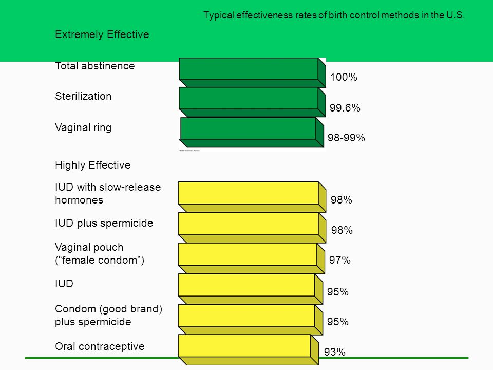 Typical effectiveness rates of birth control methods in the U.S.
