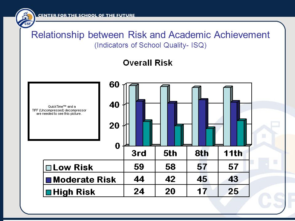 Relationship between Risk and Academic Achievement