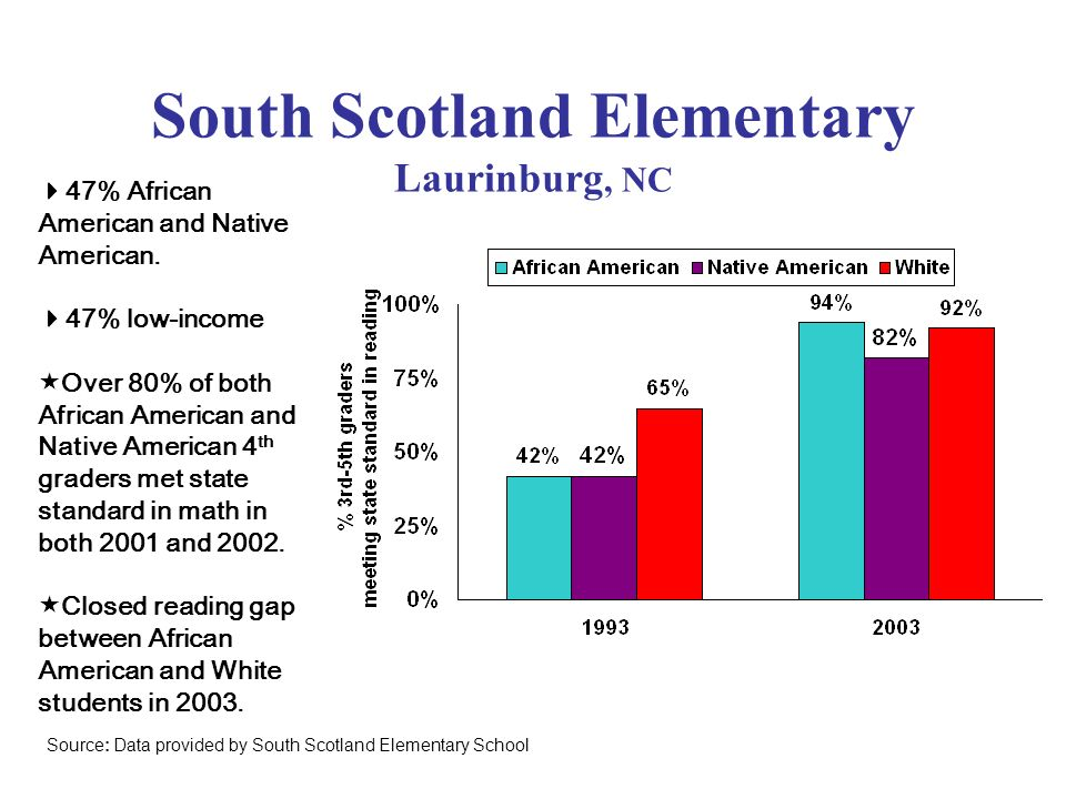 South Scotland Elementary Laurinburg, NC
