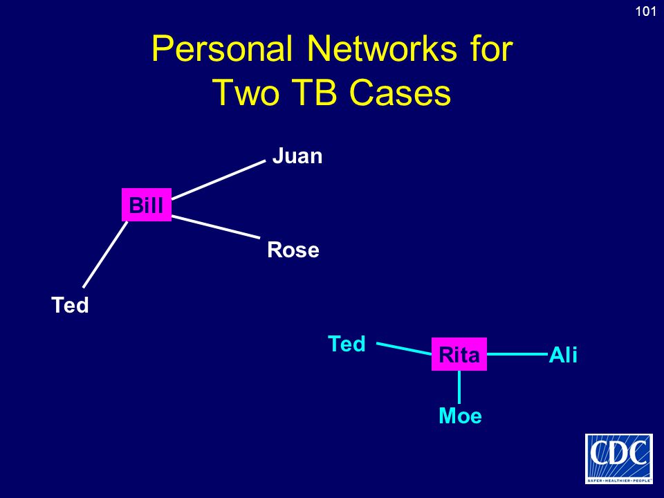 Personal Networks for Two TB Cases