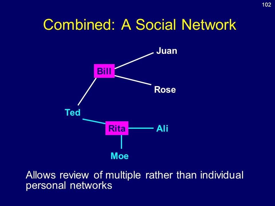 Combined: A Social Network