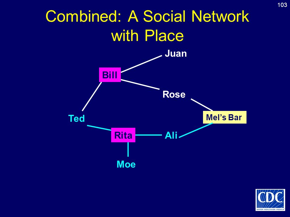 Combined: A Social Network with Place