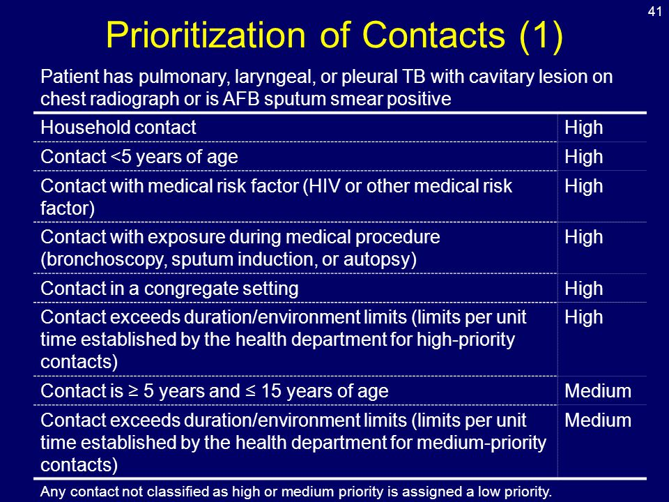Prioritization of Contacts (1)