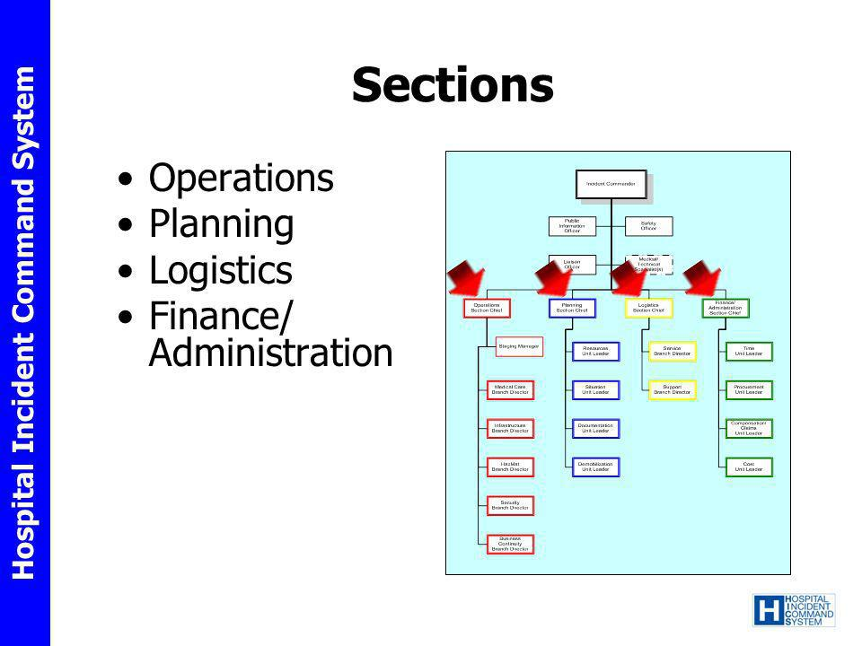 Sections Operations Planning Logistics Finance/ Administration