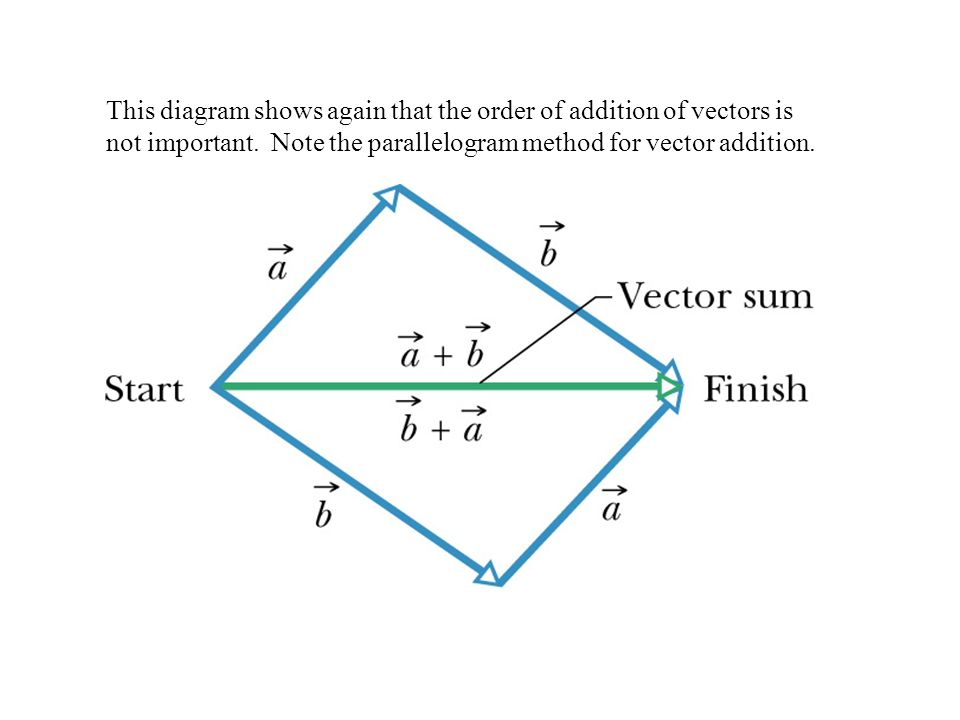 This diagram shows again that the order of addition of vectors is not important.
