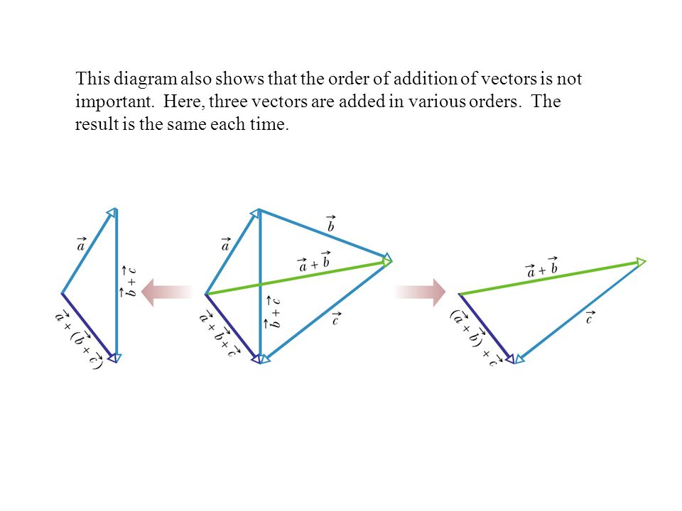 This diagram also shows that the order of addition of vectors is not important.
