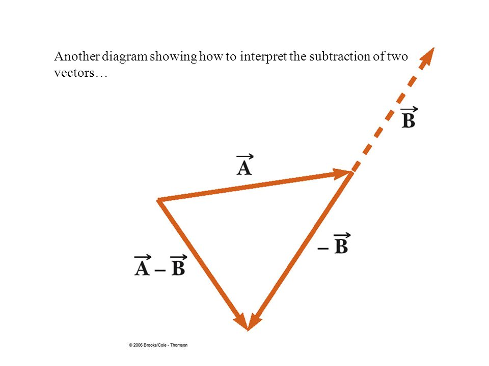 Another diagram showing how to interpret the subtraction of two vectors…
