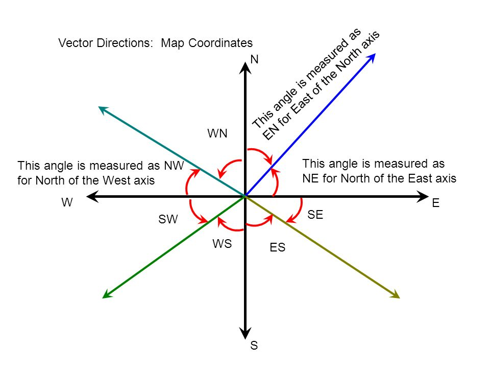 Vector Directions: Map Coordinates