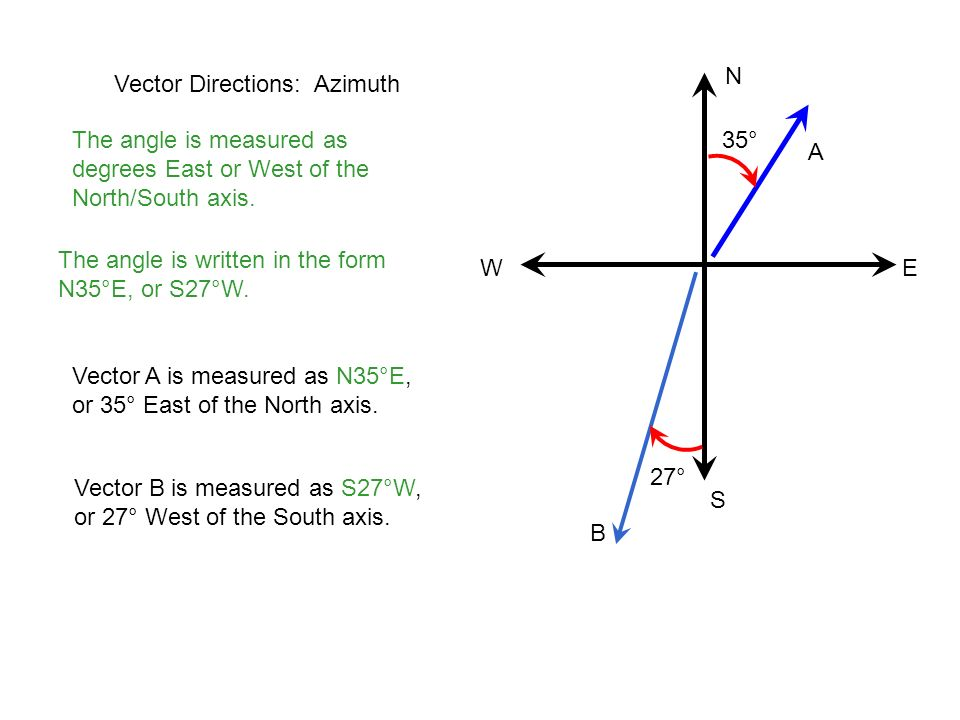 N Vector Directions: Azimuth. The angle is measured as degrees East or West of the North/South axis.