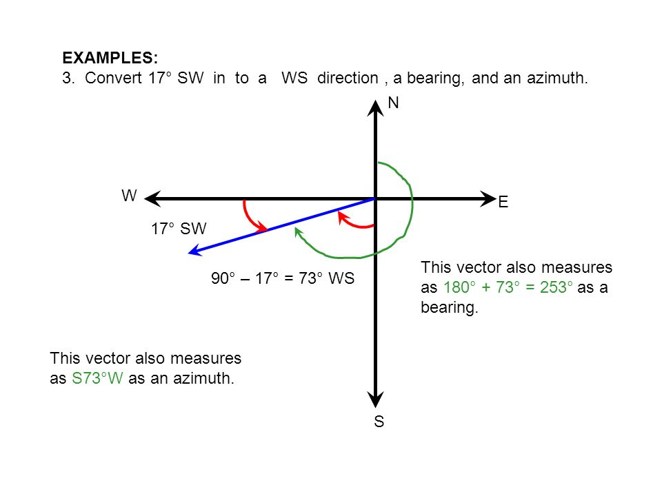 EXAMPLES: 3. Convert 17° SW in to a WS direction , a bearing, and an azimuth. N. W. E. 17° SW.