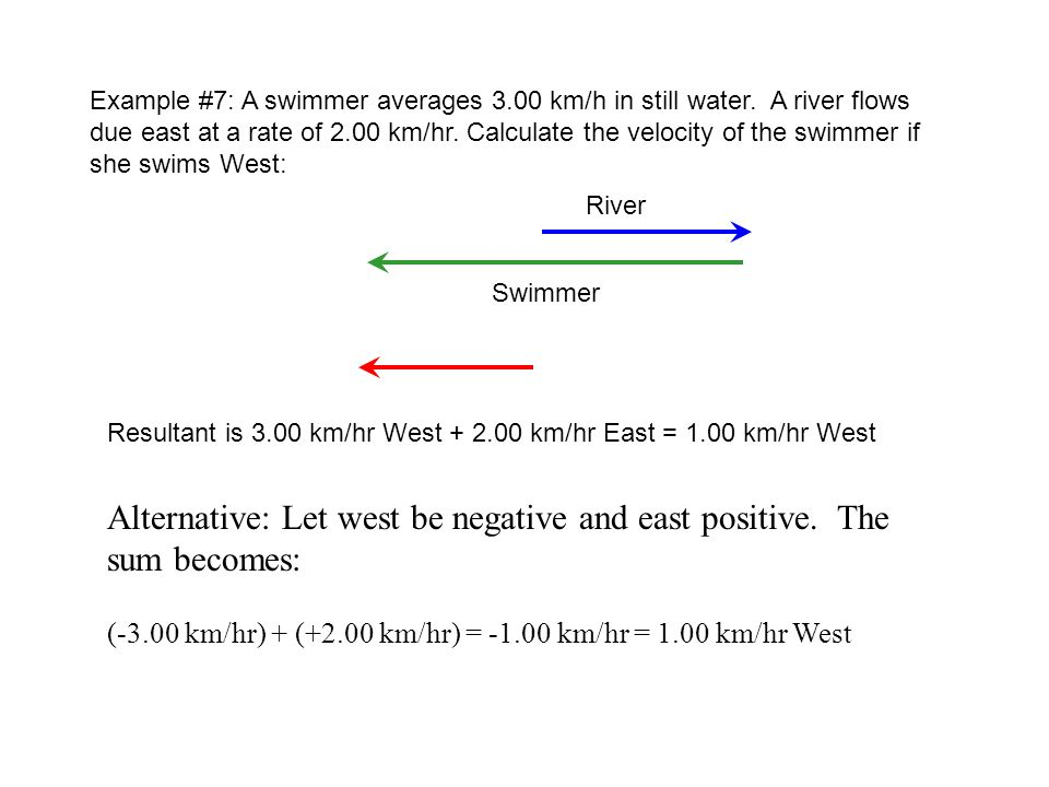 Alternative: Let west be negative and east positive. The sum becomes: