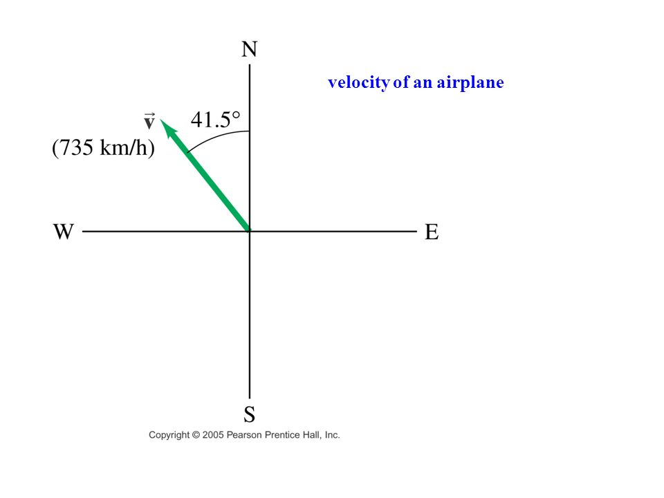 velocity of an airplane