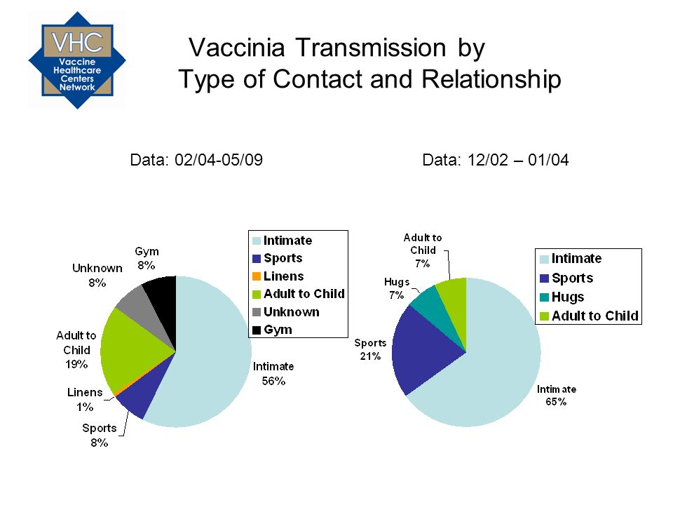 Vaccinia Transmission by Type of Contact and Relationship