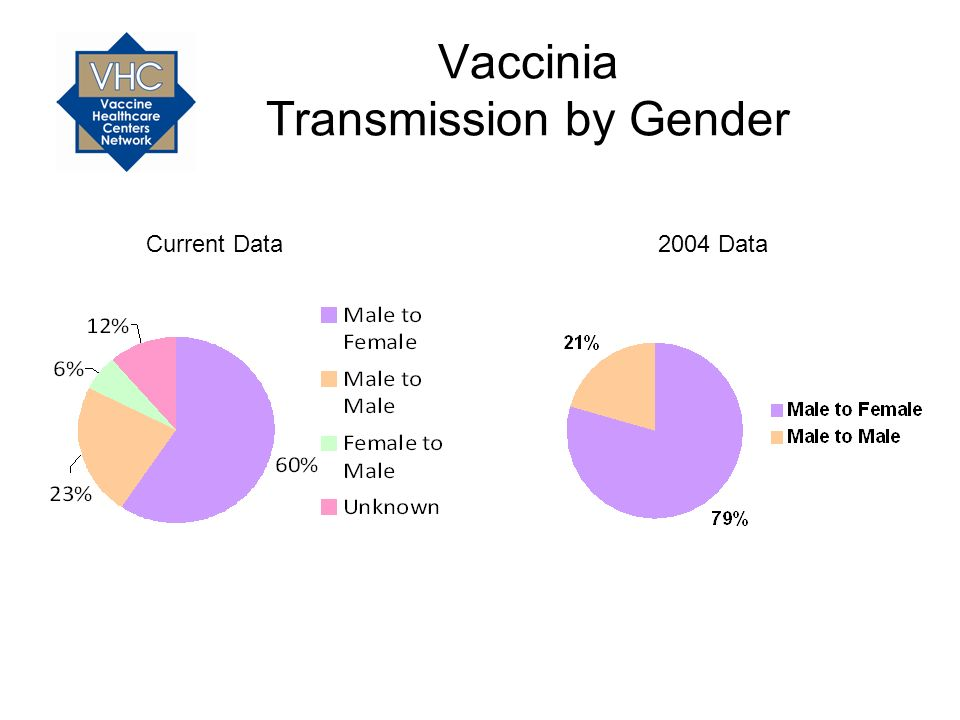Vaccinia Transmission by Gender