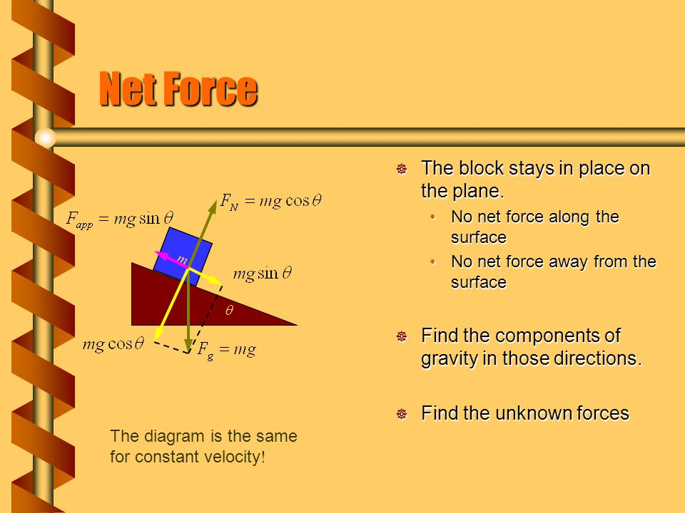 Net Force The block stays in place on the plane.