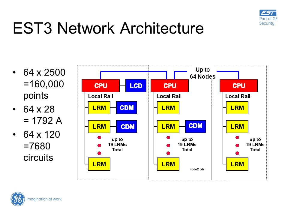 EST3 Network Architecture