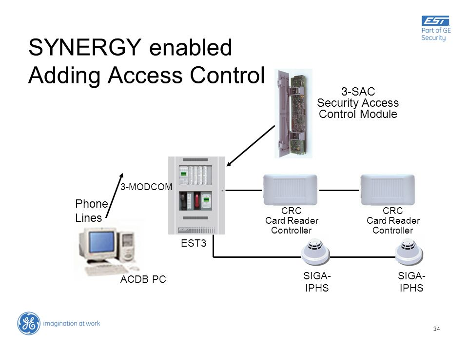 SYNERGY enabled Adding Access Control