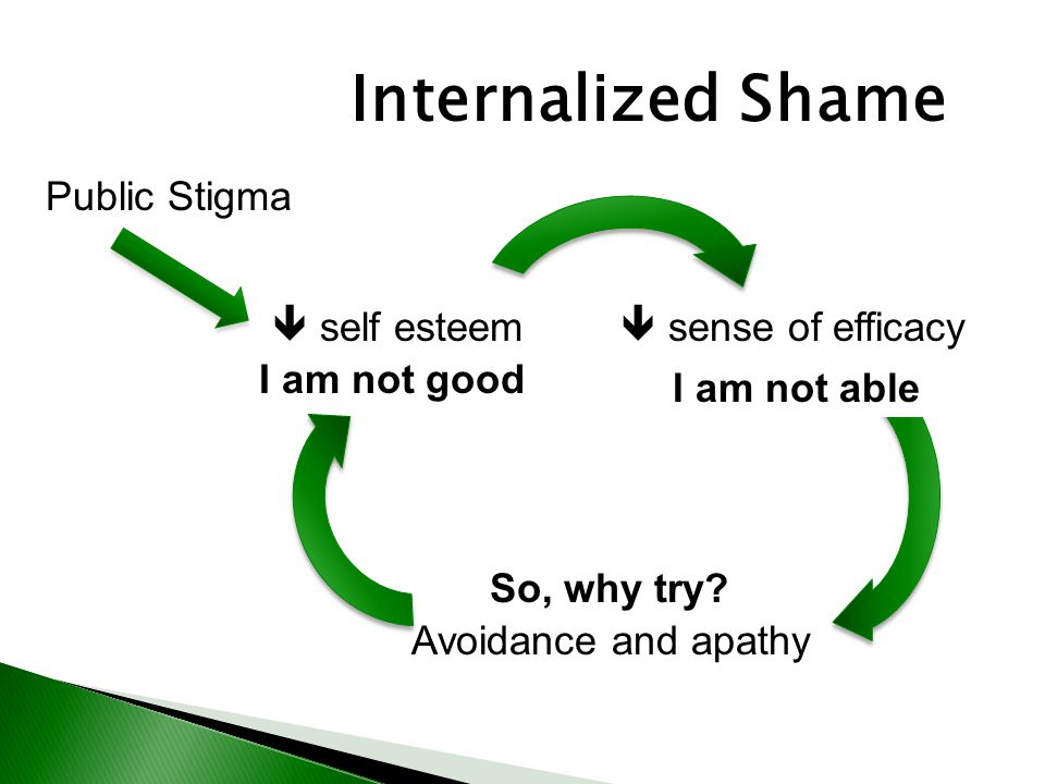 Internalized Shame Public Stigma  self esteem  sense of efficacy