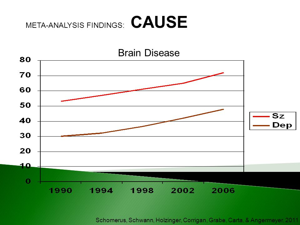 Brain Disease META-ANALYSIS FINDINGS: CAUSE