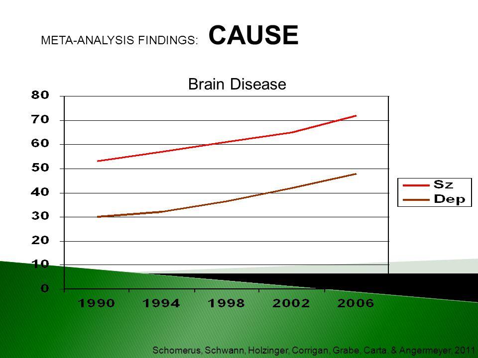Brain Disease META-ANALYSIS FINDINGS: CAUSE
