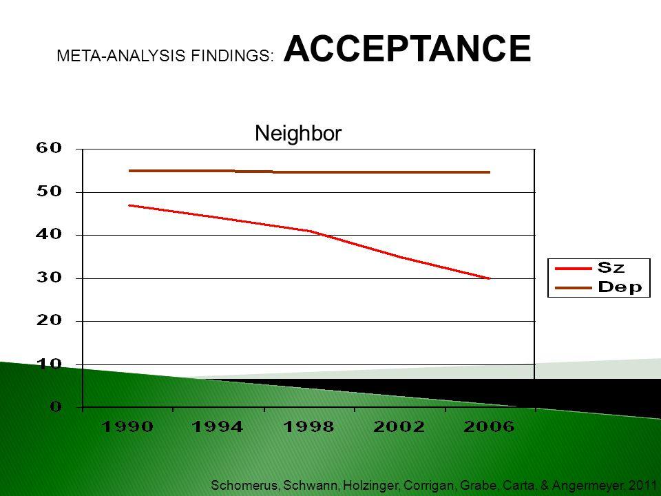 Neighbor META-ANALYSIS FINDINGS: ACCEPTANCE