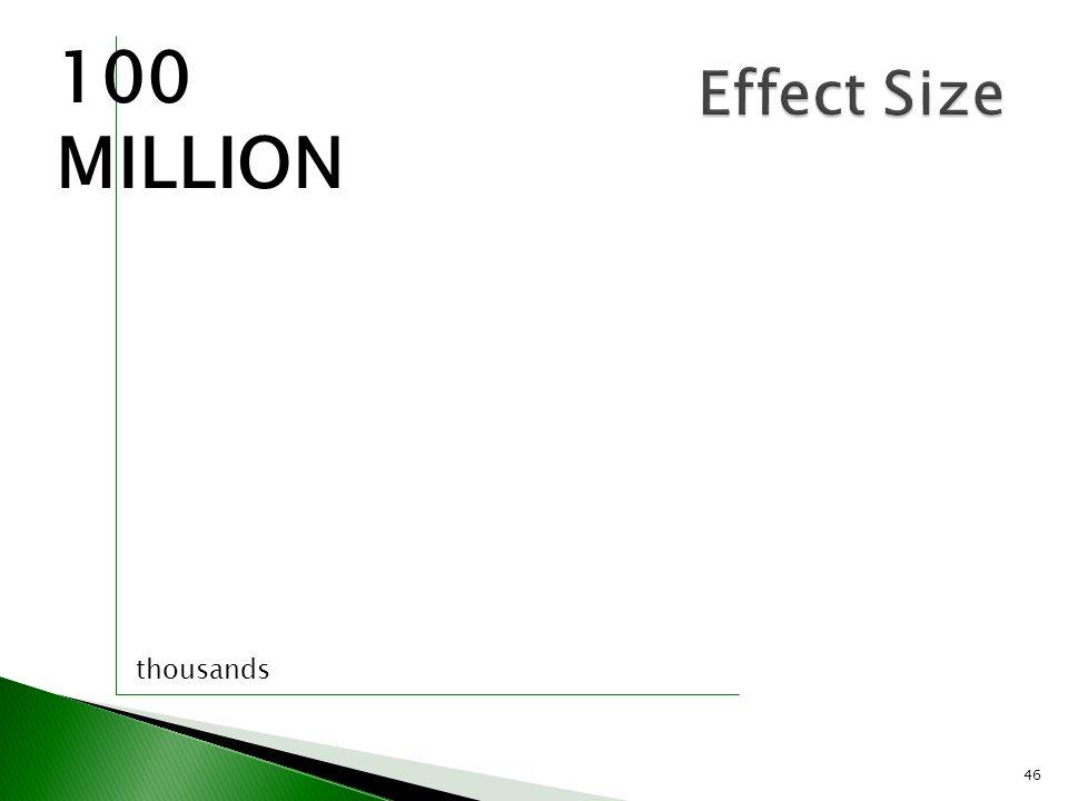 100 MILLION Effect Size thousands