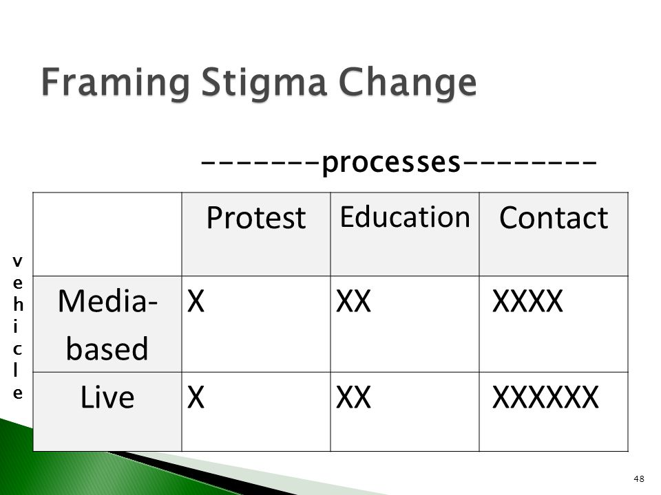 Framing Stigma Change Protest Contact Media-based X XX XXXX Live