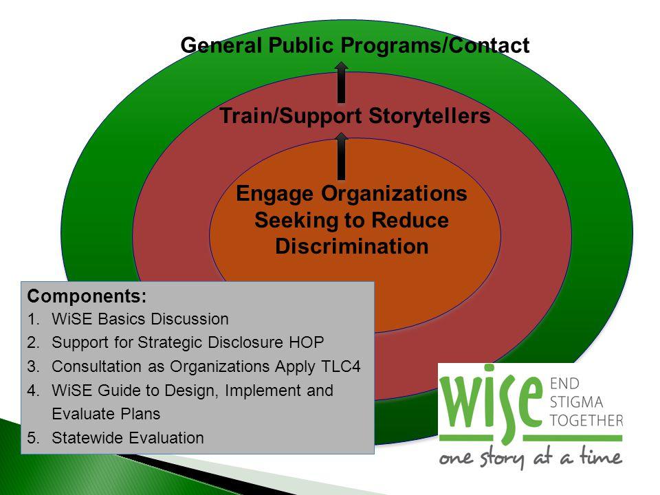 General Public Programs/Contact