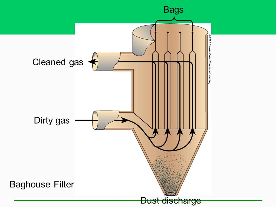 Bags Cleaned gas Dirty gas Baghouse Filter Dust discharge