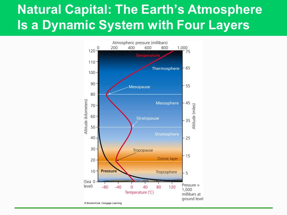 Natural Capital: The Earth's Atmosphere Is a Dynamic System with Four Layers