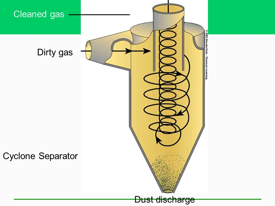 Cleaned gas Dirty gas Cyclone Separator Dust discharge