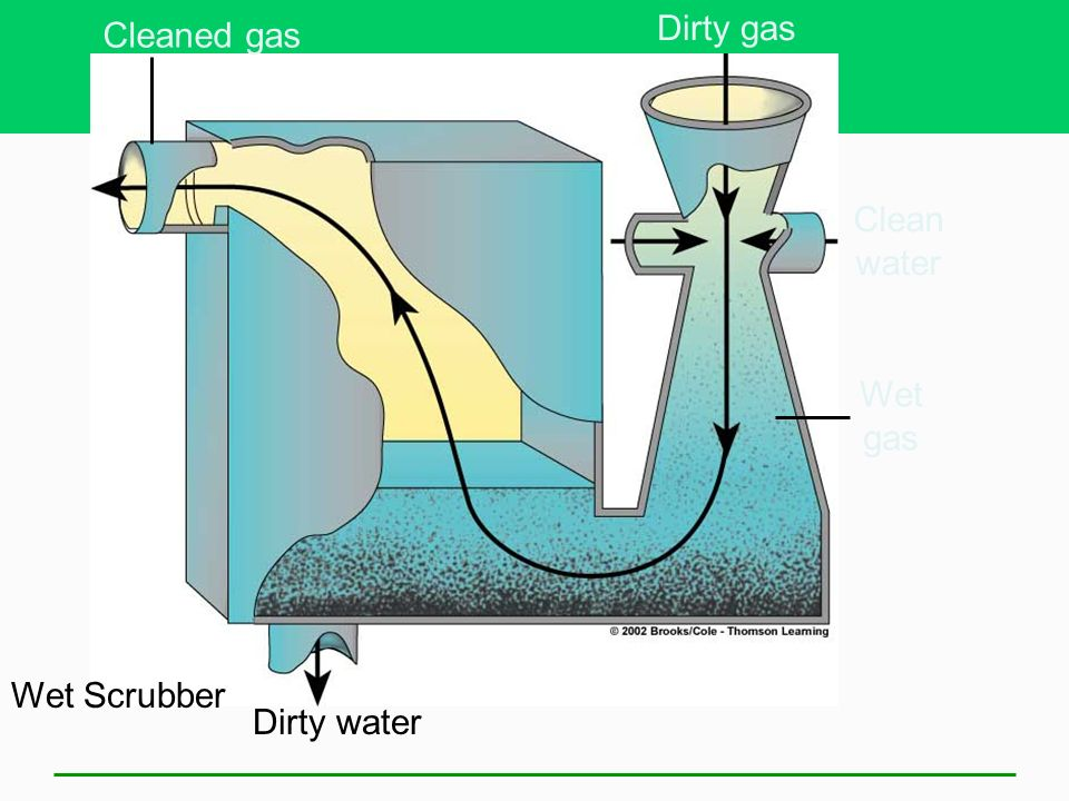 Dirty gas Cleaned gas Clean water Wet gas Wet Scrubber Dirty water