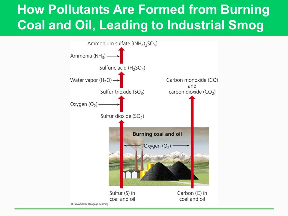 How Pollutants Are Formed from Burning Coal and Oil, Leading to Industrial Smog