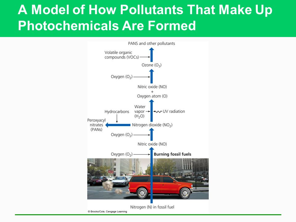 A Model of How Pollutants That Make Up Photochemicals Are Formed