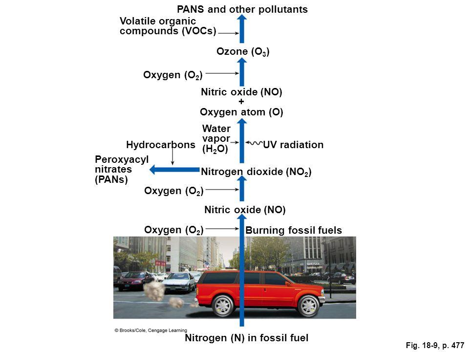 Nitric oxide (NO) + Oxygen atom (O)