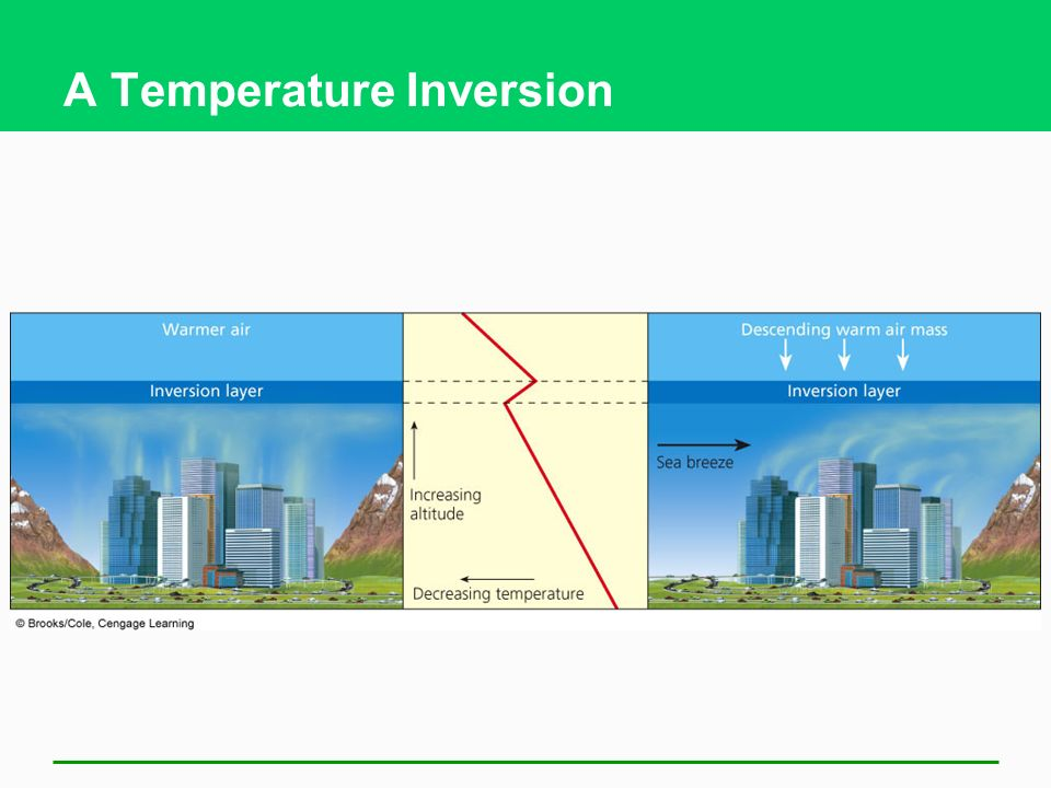 A Temperature Inversion