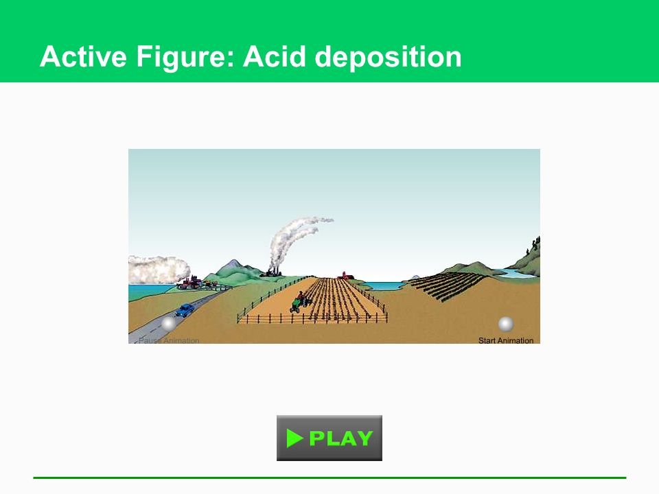 Active Figure: Acid deposition