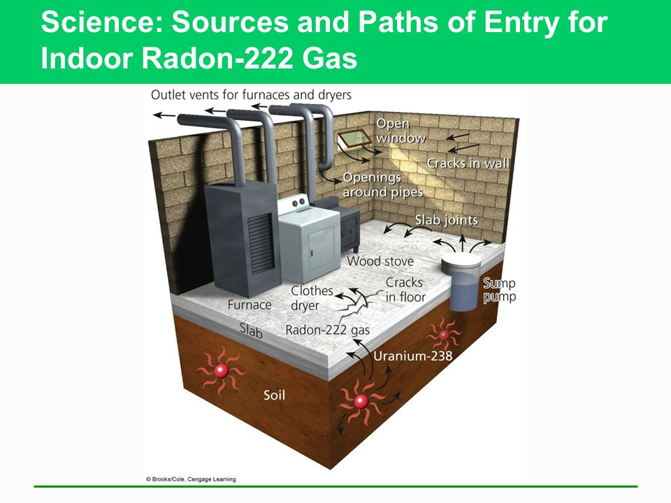 Science: Sources and Paths of Entry for Indoor Radon-222 Gas