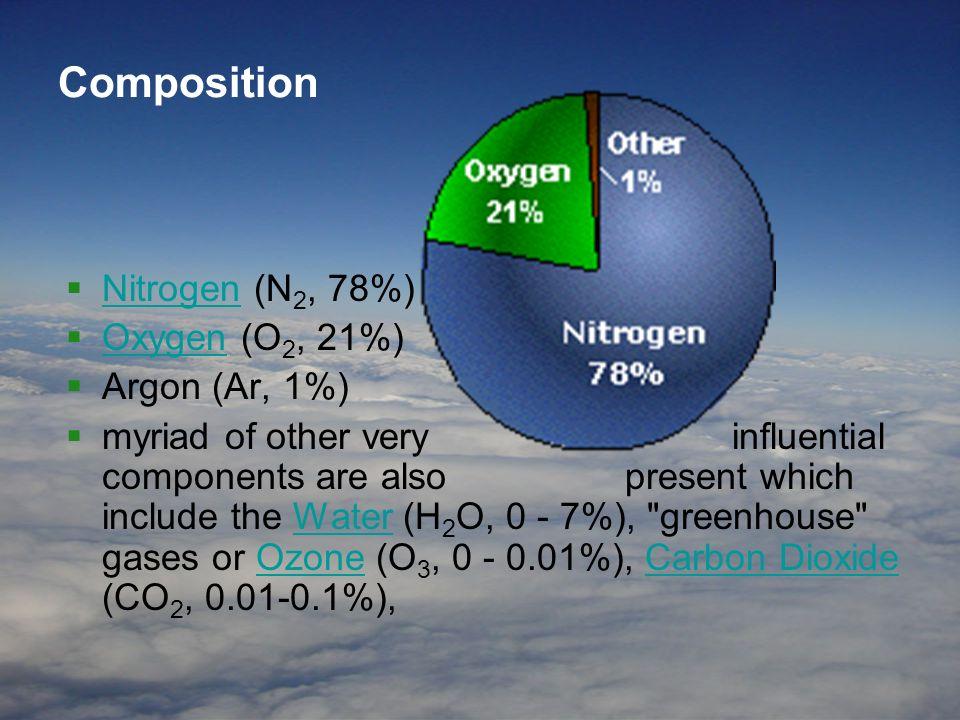 Composition Nitrogen (N2, 78%) Oxygen (O2, 21%) Argon (Ar, 1%)