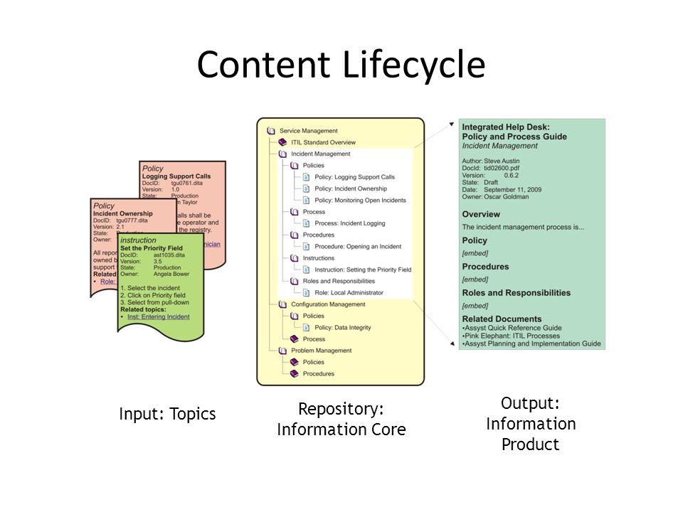 Content Lifecycle Output: Information Product