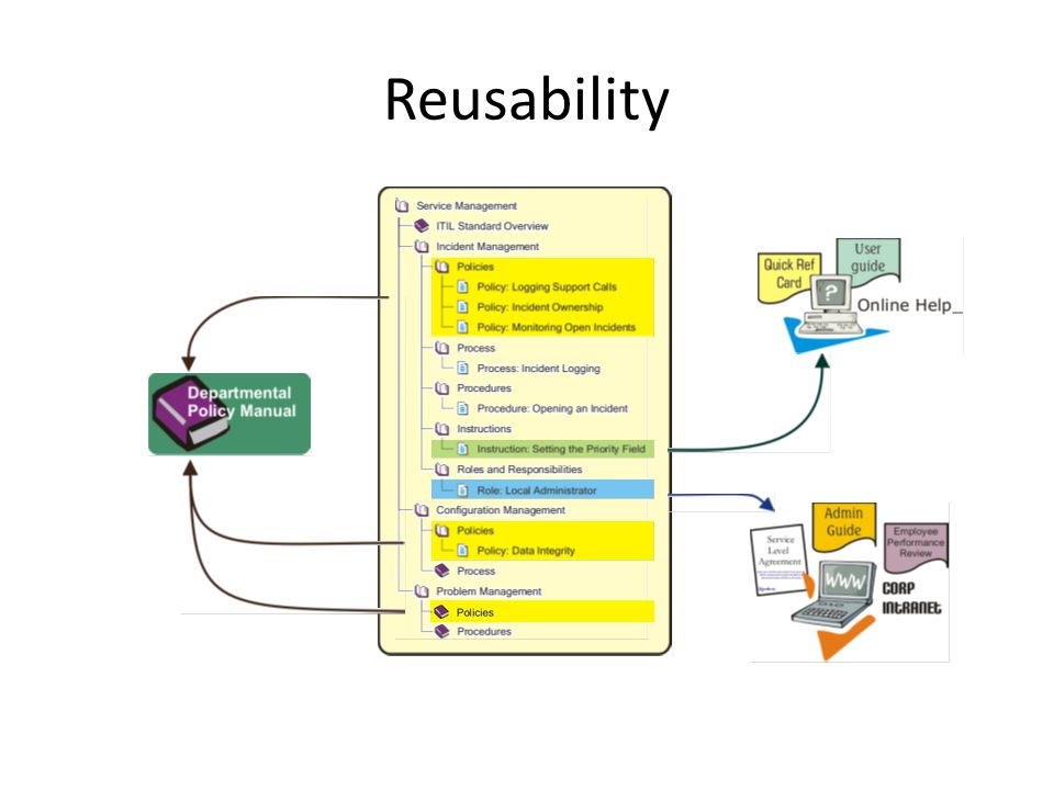 Reusability Example 1: Reorganizing objects into custom-ordered manuals.