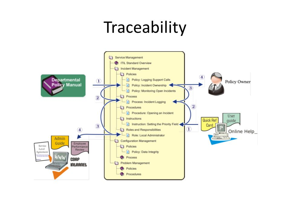 Traceability Example #1: Change from the top-down