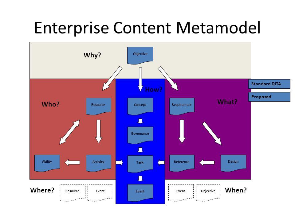 Enterprise Content Metamodel