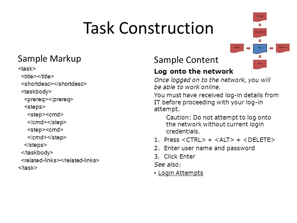 Task Construction Sample Markup Sample Content Log onto the network