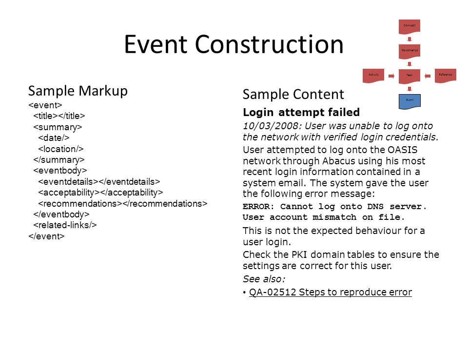 Event Construction Sample Markup Sample Content Login attempt failed
